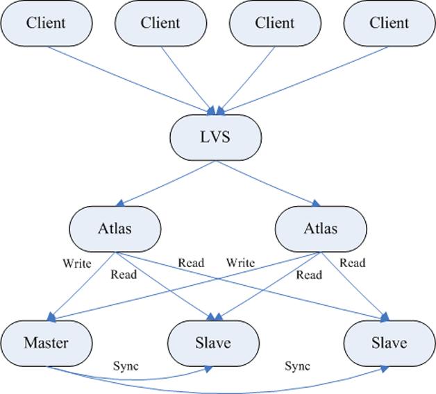 图1  读写分离架构