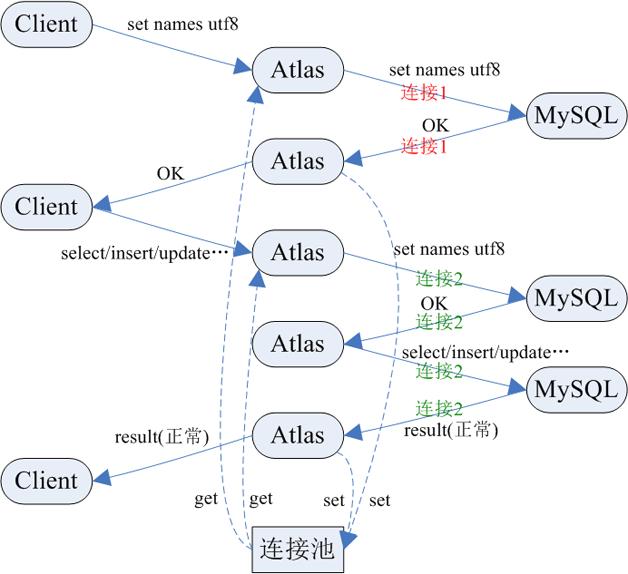 图4  访问架构