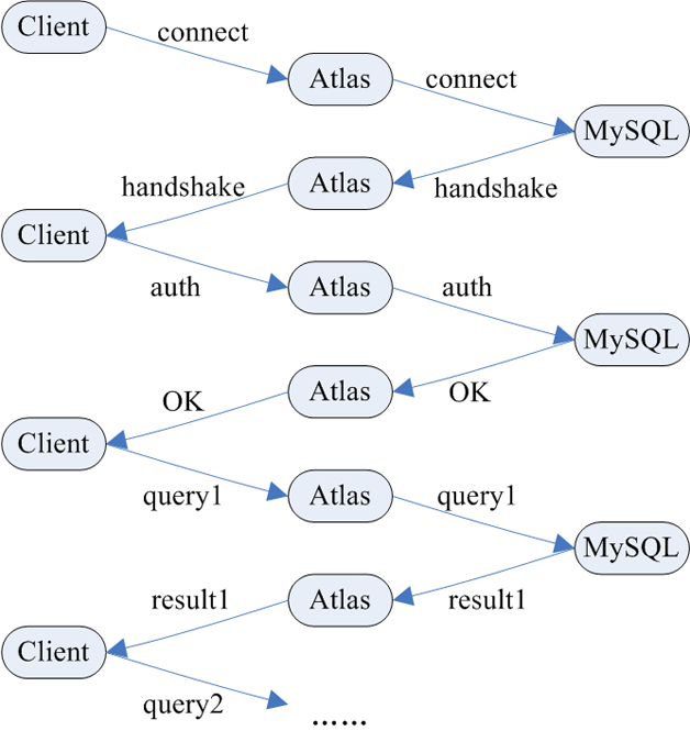 图6  Atlas连接访问工作原理