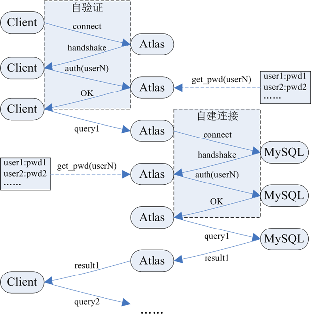 图7  Atlas 连接访问工作原理