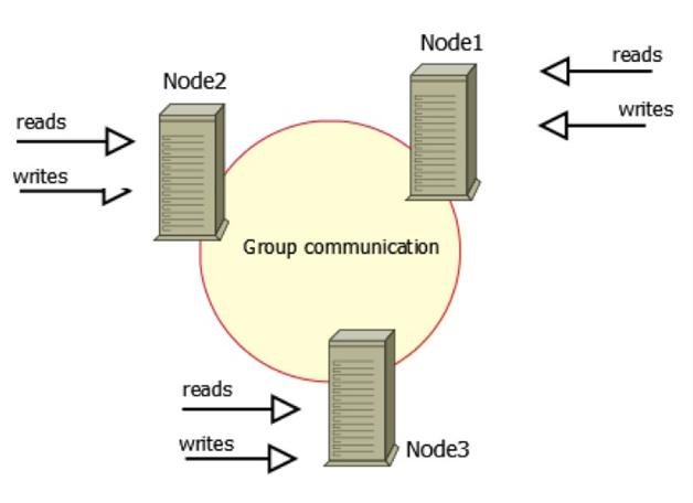 图1  集群架构