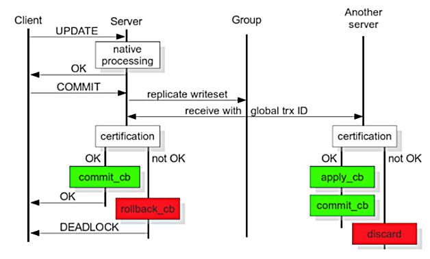图2  事务流程图