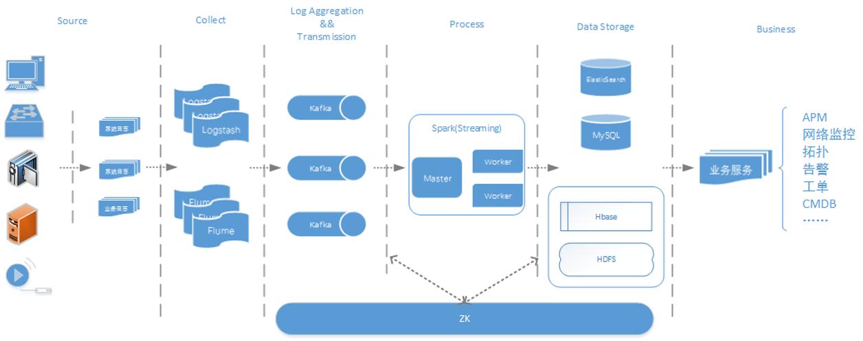 图1  公安实时运维平台整体架构