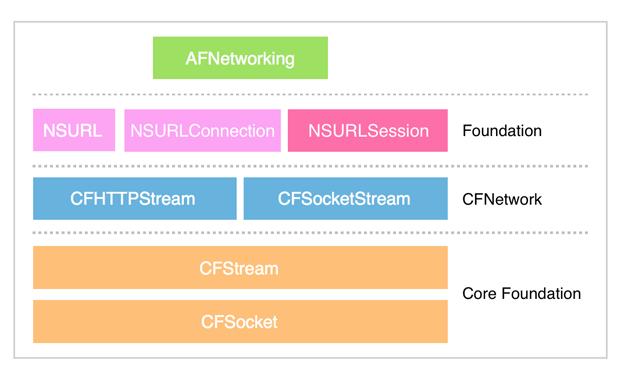 图 1  AFN 框架层次