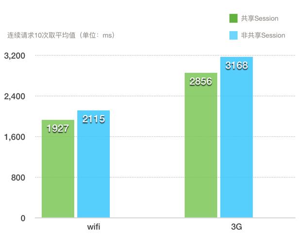 图 6  相同接口、环境下得到的数据对比