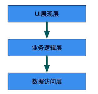图1  App早期架构