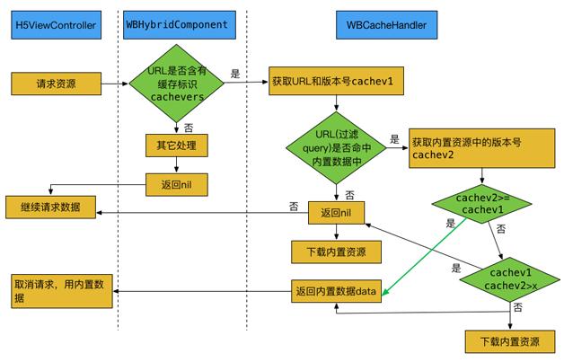 图3  缓存处理流程