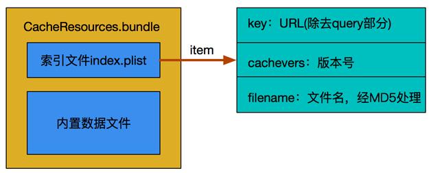 图4   缓存包结构