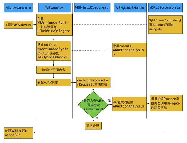 图5   Hybrid 框架处理流程图