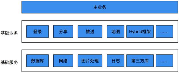图8  第三版架构