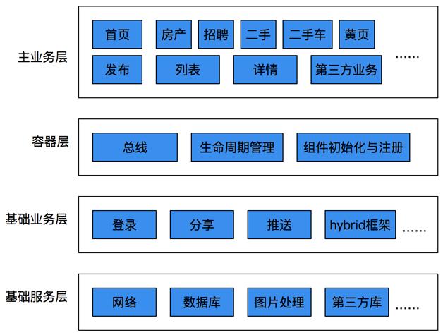 图9  第四版架构