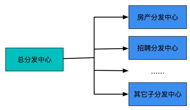 图10  UI跳转总线