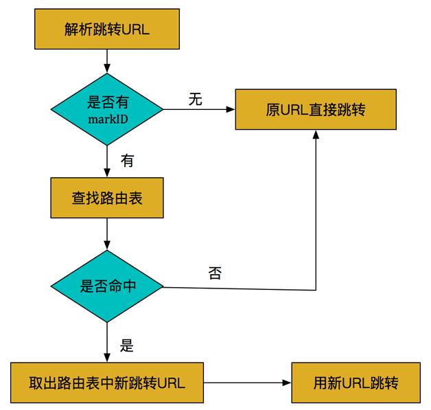 图11  AB测跳转流程图