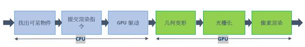 图1  传统游戏渲染流程