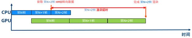 图2  传统游戏的渲染管线
