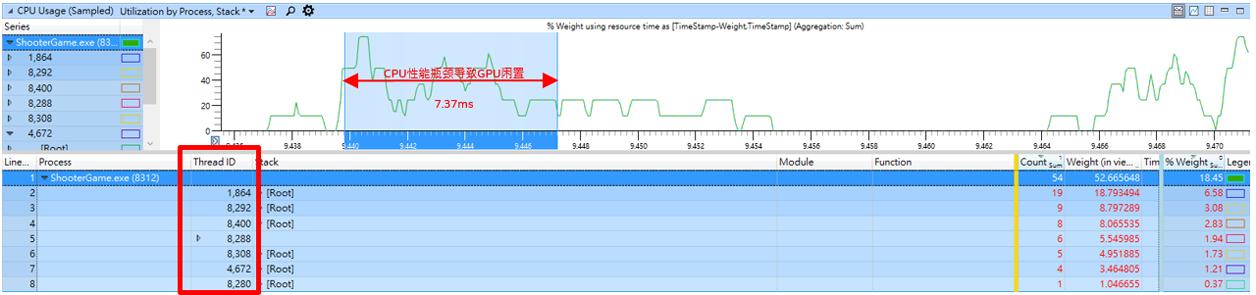 图7  Windows性能分析器分析《猎影计划》时间线视图,与图6为同一时间段
