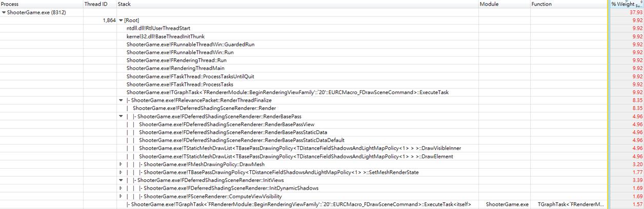图8  渲染线程T1864的调用堆栈