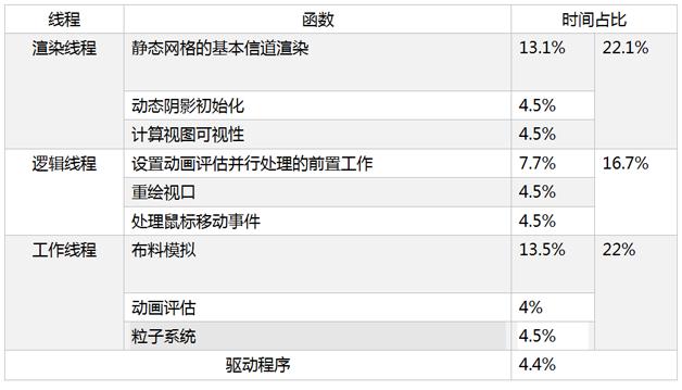 表2 优化前 GPU 闲置时的 CPU 热点