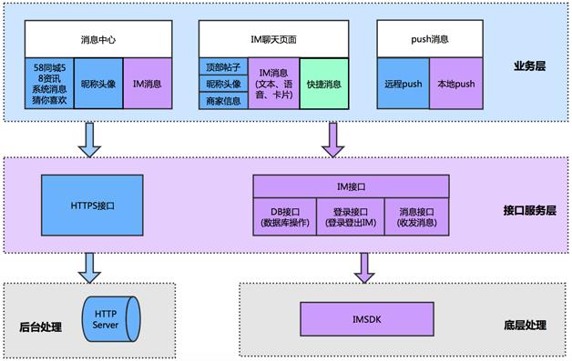 图1   新版IM架构设计