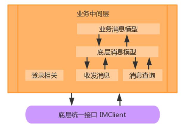 图3   承上启下的业务中间层设计