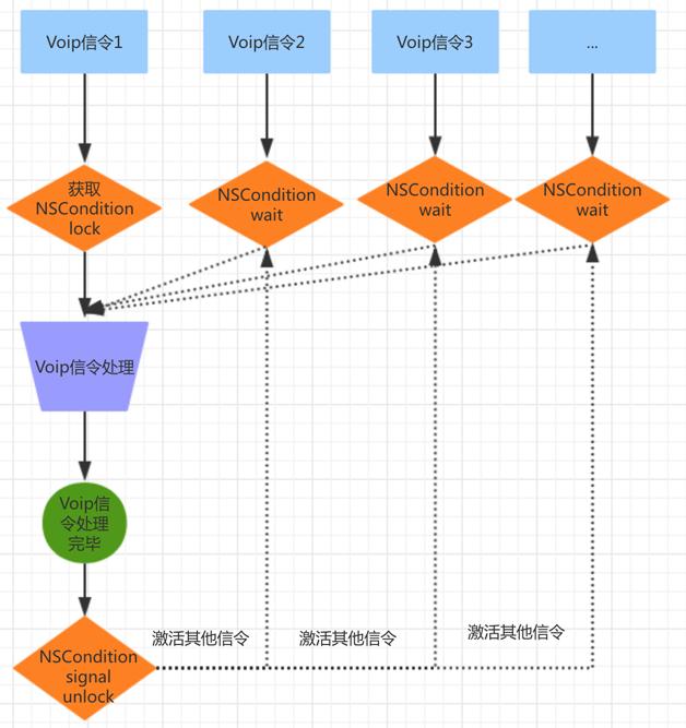 图4   通话信令序列设计
