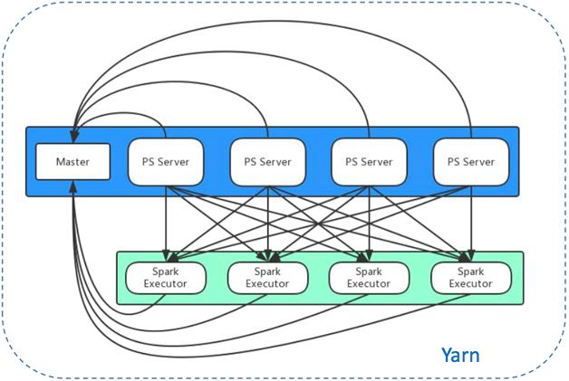 图1   微博参数服务器架构图