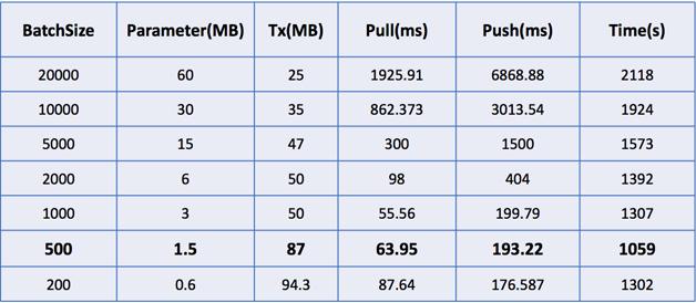 表1   模型训练执行性能指标在不同Batch size下的对比