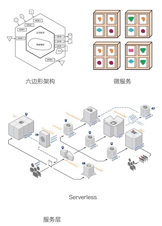 图4  物联网服务层