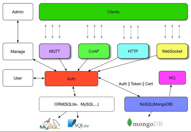 图5  Lan物联网架构