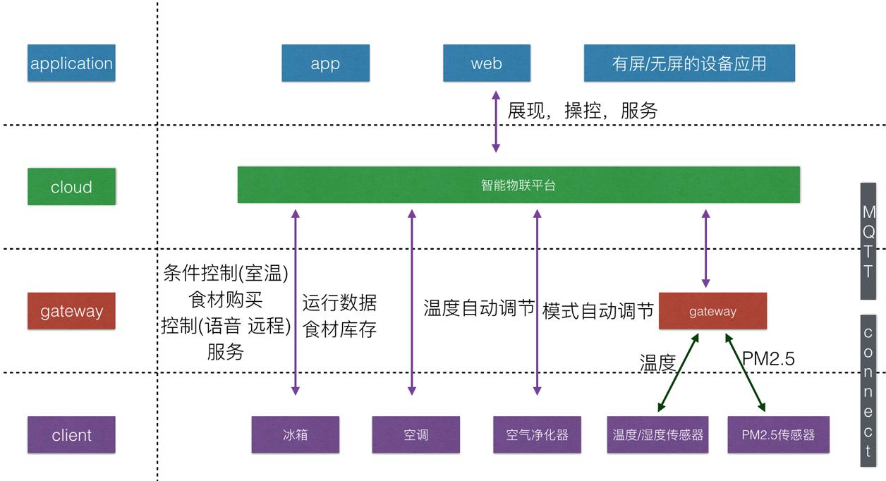 图1  智能家居物联平台的数据链路