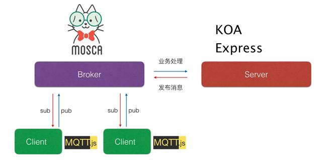 图3  JavaScript在MQTT架构中常用的框架