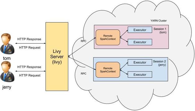 图2  Livy多用户支持
