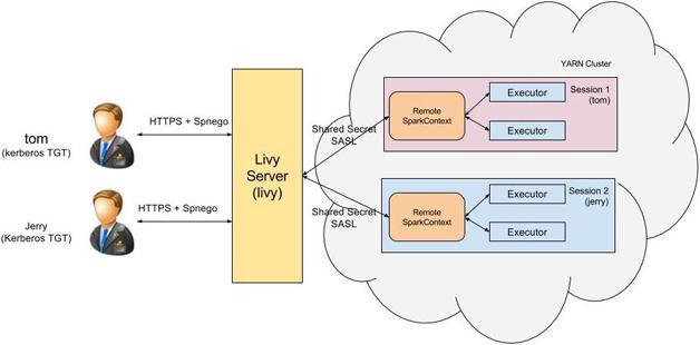 图3  Livy端到端安全机制