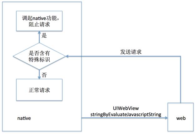 图 1  传统的通讯方式流程