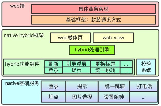 图 2  Hybrid 框架设计