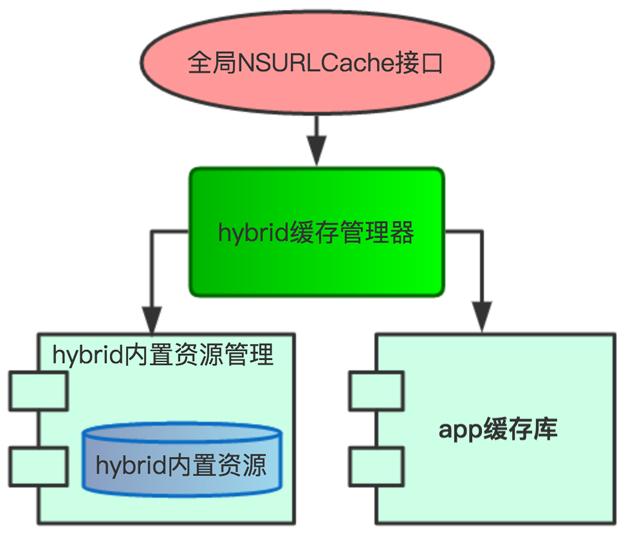 图 3  Hybrid 缓存框架设计
