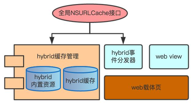 图 4  旧版 Hybrid 框架设计图