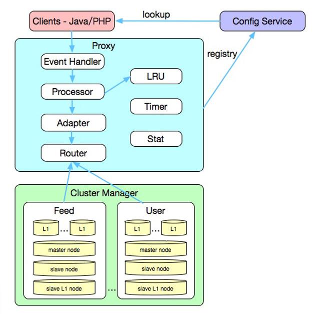 图9  多级缓存架构图