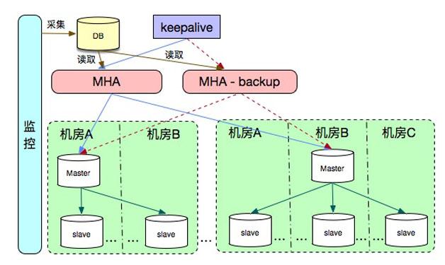 图8  MySQL高可用架构图