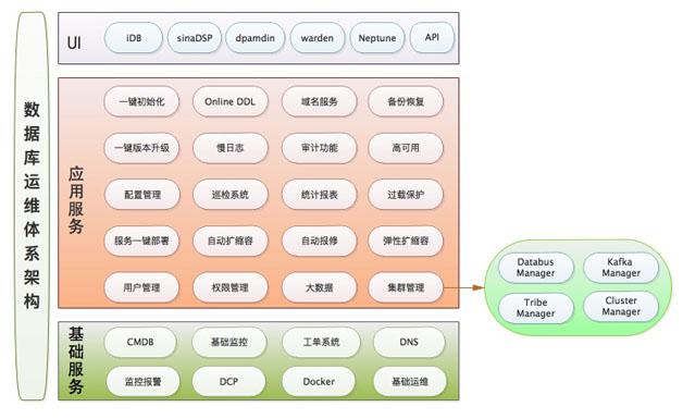 图7  数据库运维体系架构图