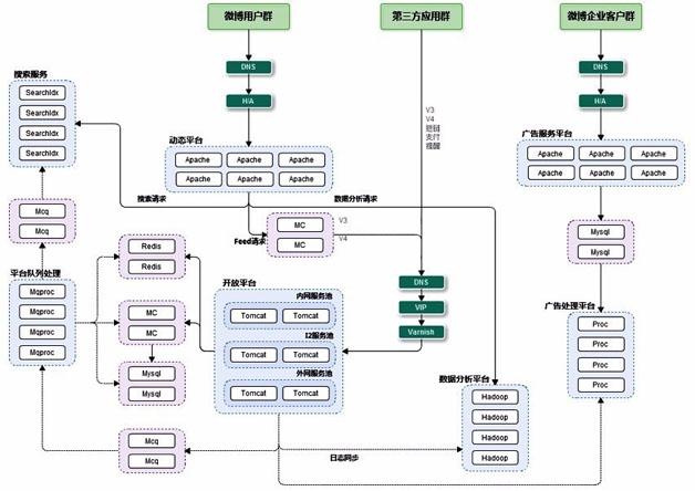 图5  业务架构图